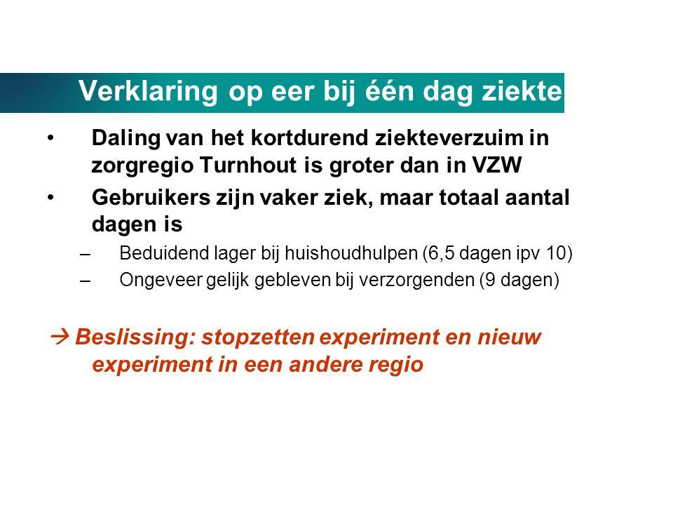 Verklaring op eer bij één dag ziekte •Daling van het kortdurend ziekteverzuim in zorgregio Turnhout is groter dan in VZW •Gebruikers zijn vaker ziek,