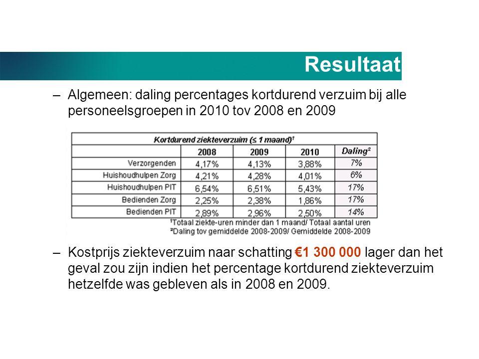 Resultaat –Algemeen: daling percentages kortdurend verzuim bij alle personeelsgroepen in 2010 tov 2008 en 2009 –Kostprijs ziekteverzuim naar schatting