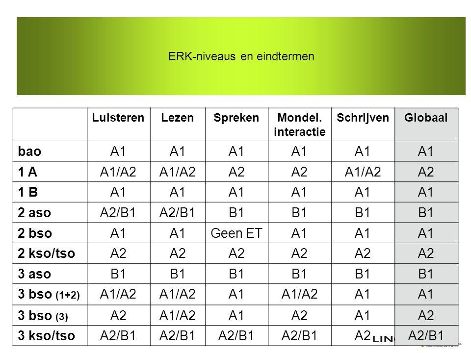 ERK-niveaus en eindtermen LuisterenLezenSprekenMondel. interactie SchrijvenGlobaal baoA1 1 AA1/A2 A2 A1/A2A2 1 BA1 2 asoA2/B1 B1 2 bsoA1 Geen ETA1 2 k