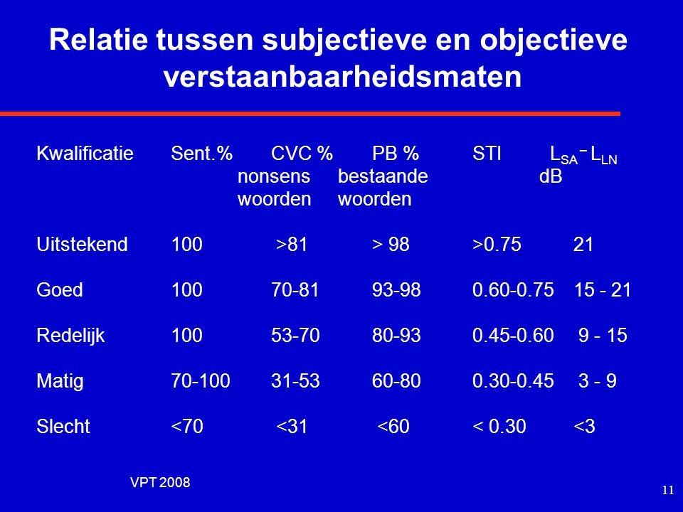 VPT 2008 10 Relatie tussen subjectieve en objectieve verstaanbaarheidsmaten