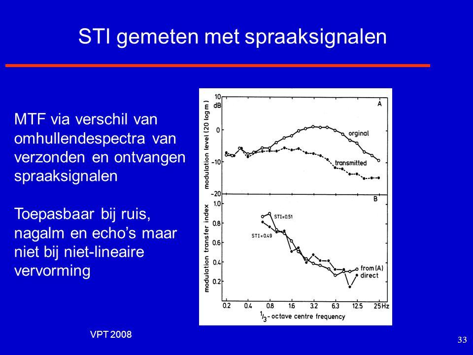 VPT 2008 32 STI als funktie het omgevings- lawaainiveau Twee condities (met en zonder toespreekinstallatie) Verschil in lawaainiveau bij zelfde STI-wa