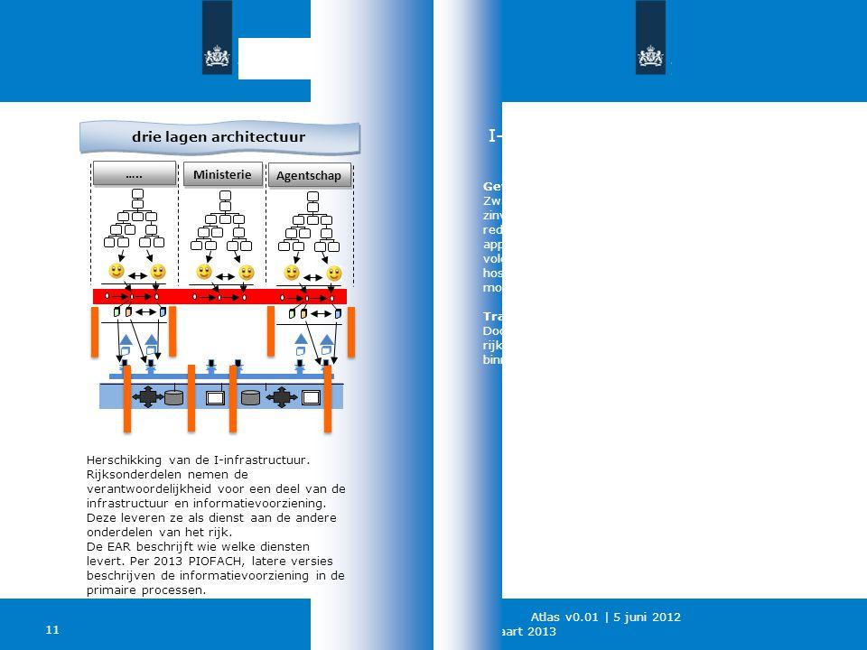 Ngi   27 maart 2013 11 Atlas v0.01   5 juni 2012 Gevolgen voor technische infrastructuur Zwaar standaardiseren op technische infrastructuur is niet zi