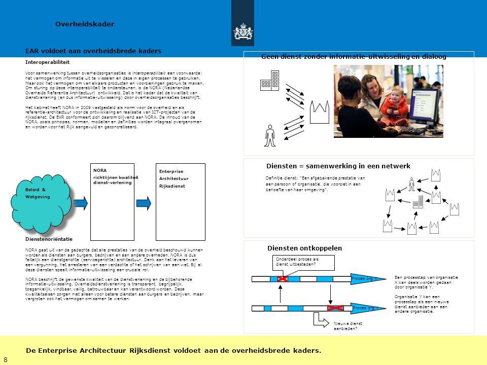 Ngi   27 maart 2013 12 Overheidskader Beleid & Wetgeving NORA richtlijnen kwaliteit dienst-verlening Enterprise Architectuur Rijksdienst Definitie die