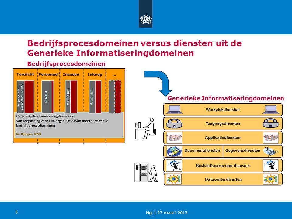 Ngi   27 maart 2013 5 Bedrijfsprocesdomeinen versus diensten uit de Generieke Informatiseringdomeinen Generieke Informatiseringdomeinen Bedrijfsproces