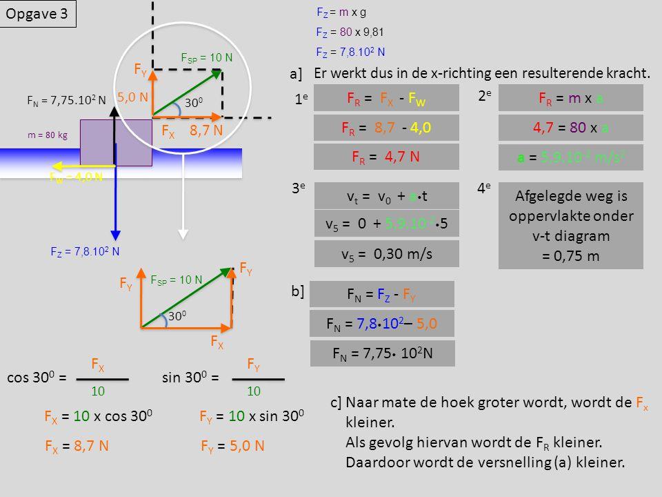 m = 80 kg F SP = 10 N 30 0 FXFX FYFY F Z = m x g F Z = 80 x 9,81 F Z = 7,8.10 2 N a] Er werkt dus in de x-richting een resulterende kracht. F R = m x