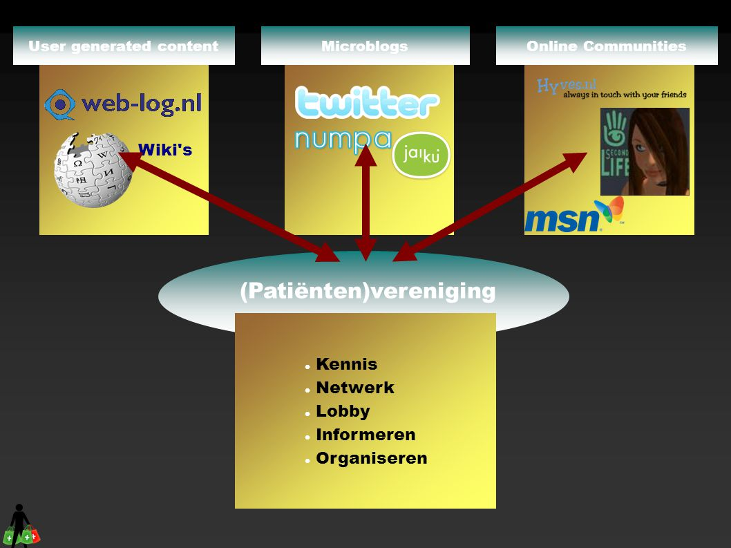 (Patiënten)vereniging  Kennis  Netwerk  Lobby  Informeren  Organiseren Online CommunitiesMicroblogs Wiki's User generated content