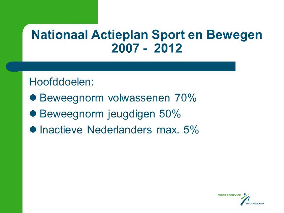 Nationaal Actieplan Sport en Bewegen 2007 - 2012 Hoofddoelen:  Beweegnorm volwassenen 70%  Beweegnorm jeugdigen 50%  Inactieve Nederlanders max. 5%