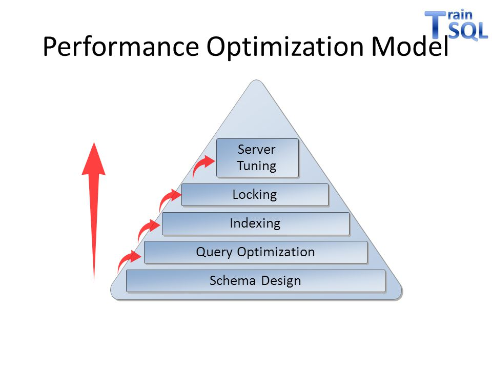 Performance Optimization Model Server Tuning Locking Indexing Query Optimization Schema Design