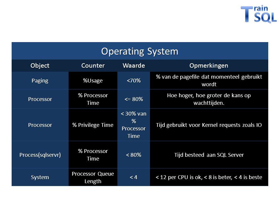 Operating System ObjectCounterWaardeOpmerkingen Paging%Usage<70% % van de pagefile dat momenteel gebruikt wordt Processor % Processor Time <= 80% Hoe hoger, hoe groter de kans op wachttijden.