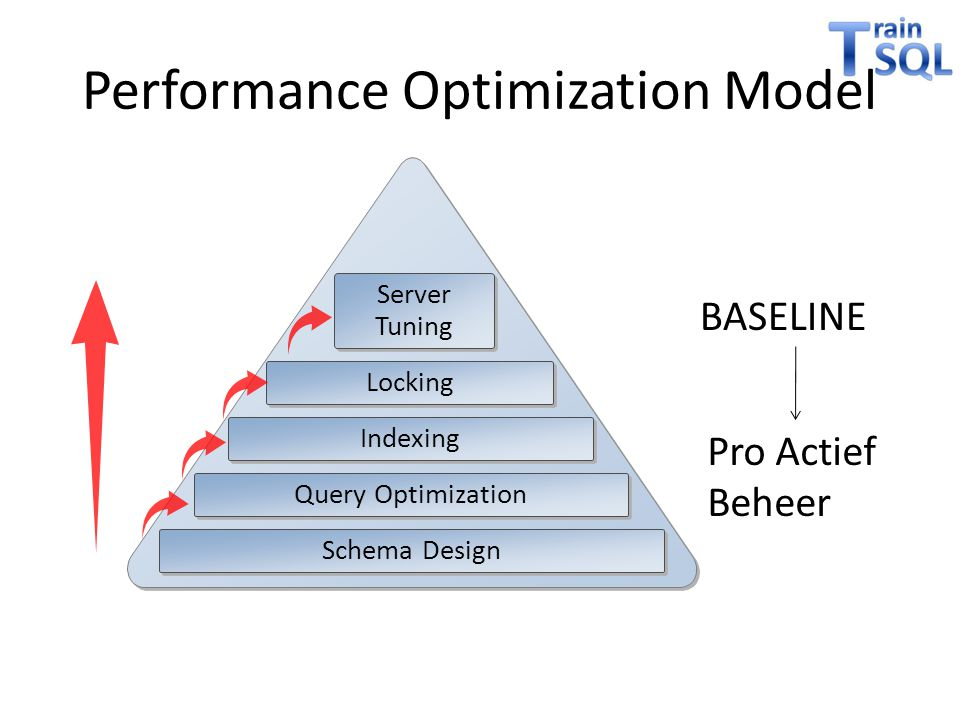 Performance Optimization Model Server Tuning Locking Indexing Query Optimization Schema Design BASELINE Pro Actief Beheer