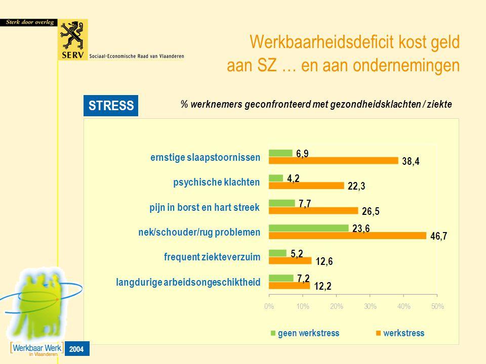 Werkbaarheidsdeficit kost geld aan SZ … en aan ondernemingen STRESS % werknemers geconfronteerd met gezondheidsklachten / ziekte 2004