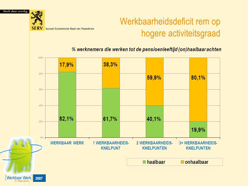 Werkbaarheidsdeficit rem op hogere activiteitsgraad % werknemers die werken tot de pensioenleeftijd (on)haalbaar achten 2007