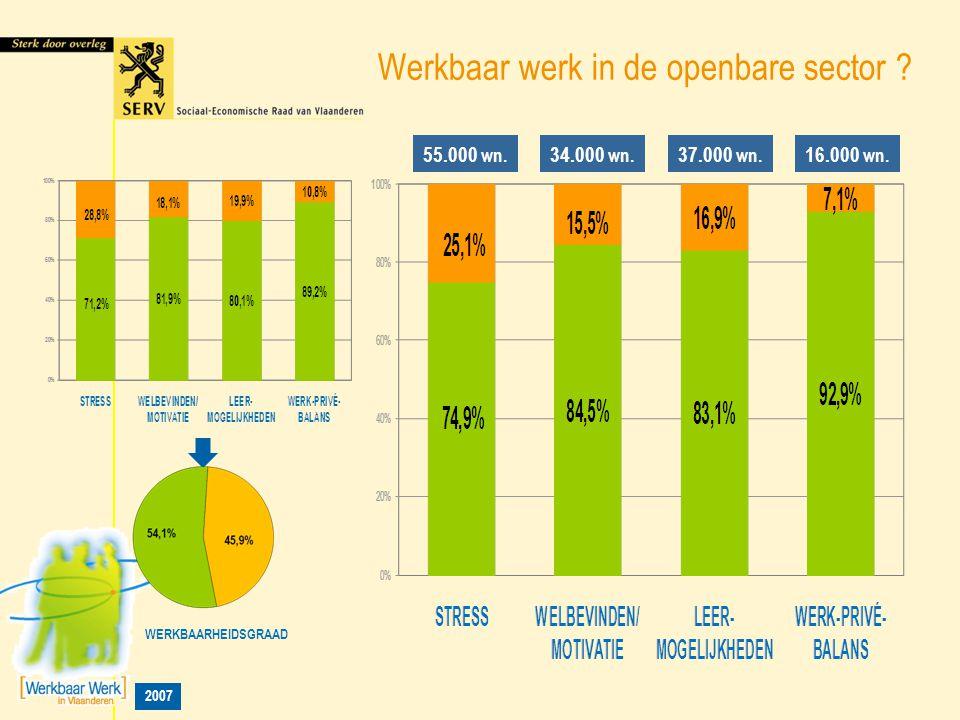 2007 Werkbaar werk in de openbare sector ? WERKBAARHEIDSGRAAD 55.000 wn. 34.000 wn. 37.000 wn. 16.000 wn.