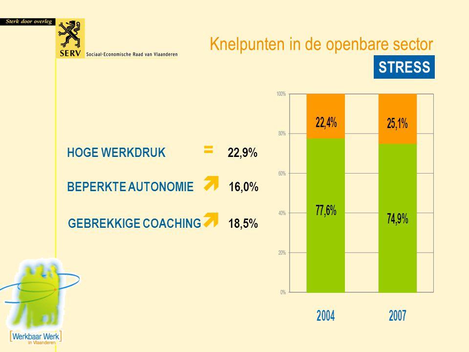 Knelpunten in de openbare sector STRESS HOGE WERKDRUK = 22,9% BEPERKTE AUTONOMIE  16,0% GEBREKKIGE COACHING  18,5%