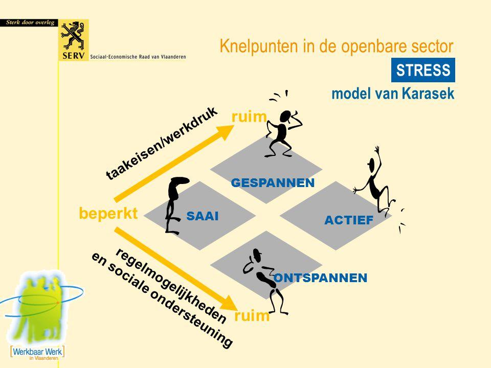 Knelpunten in de openbare sector STRESS SAAI GESPANNEN ACTIEF ONTSPANNEN taakeisen/werkdruk regelmogelijkheden en sociale ondersteuning beperkt ruim m