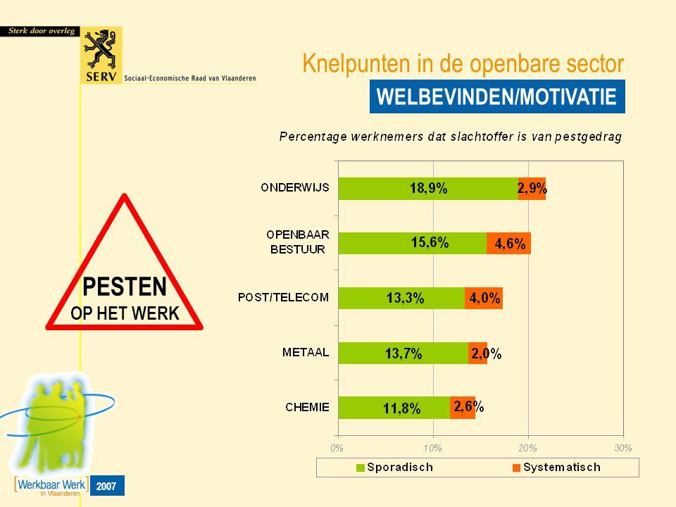 Knelpunten in de openbare sector WELBEVINDEN/MOTIVATIE 2007 PESTEN OP HET WERK