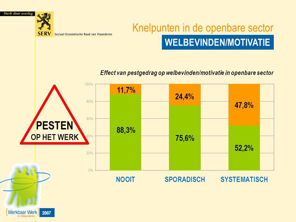 Knelpunten in de openbare sector WELBEVINDEN/MOTIVATIE Effect van pestgedrag op welbevinden/motivatie in openbare sector PESTEN OP HET WERK 2007