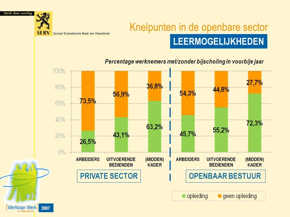 Knelpunten in de openbare sector LEERMOGELIJKHEDEN PRIVATE SECTOROPENBAAR BESTUUR Percentage werknemers met/zonder bijscholing in voorbije jaar 2007