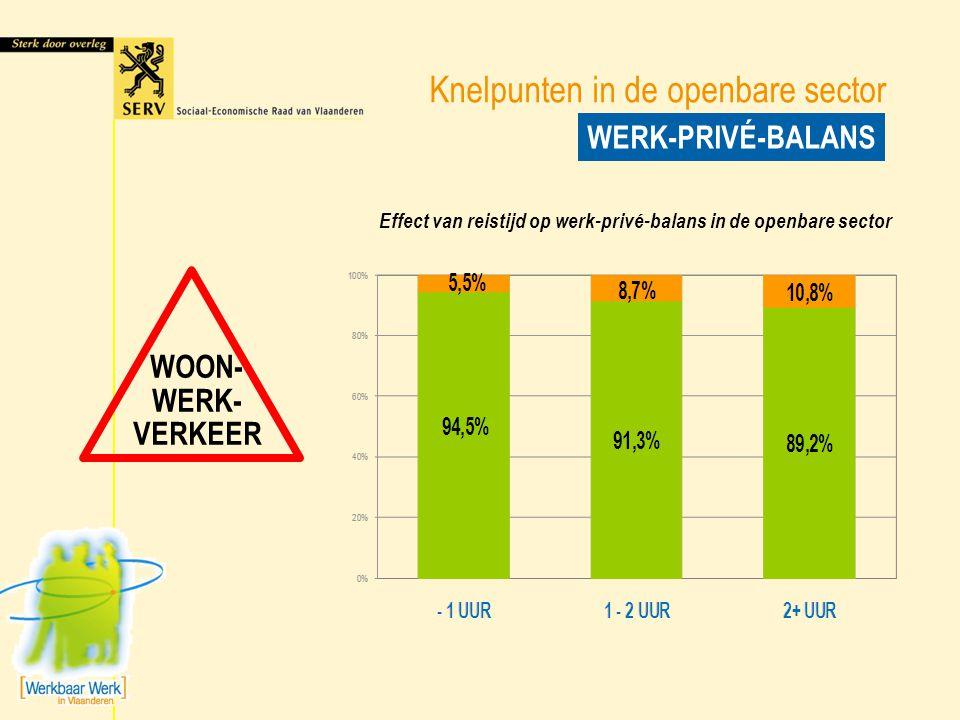 Knelpunten in de openbare sector WERK-PRIVÉ-BALANS WOON- WERK- VERKEER Effect van reistijd op werk-privé-balans in de openbare sector