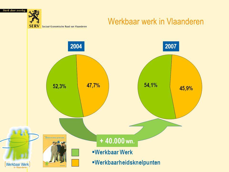 Werkbaar werk in Vlaanderen 20042007 1.010.000 wn.  Werkbaar Werk  Werkbaarheidsknelpunten