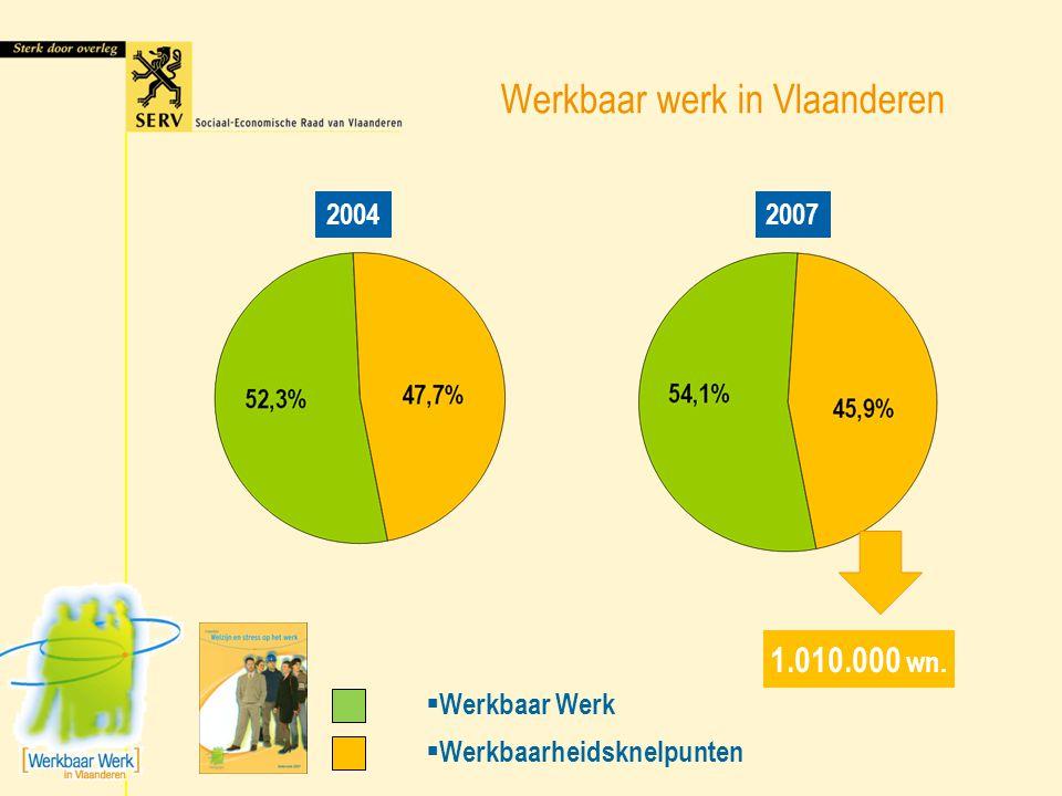 Werkbaar werk in Vlaanderen  Problematisch  Acceptabel 600.000 wn.