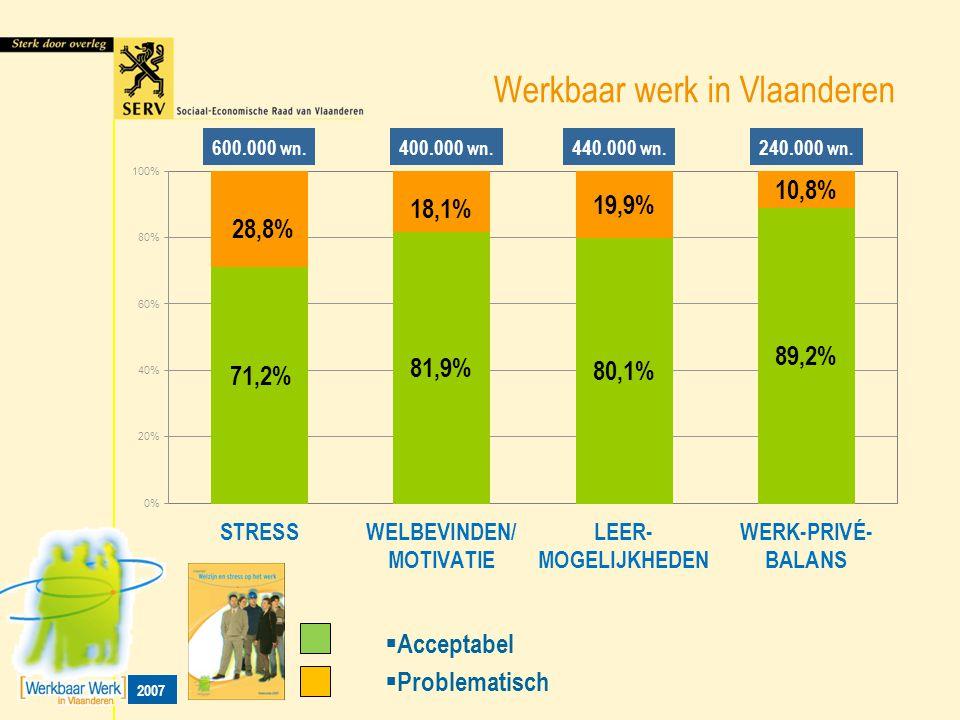 Werkbaar werk in Vlaanderen  Problematisch  Acceptabel 600.000 wn. 240.000 wn. 440.000 wn. 400.000 wn. 2007