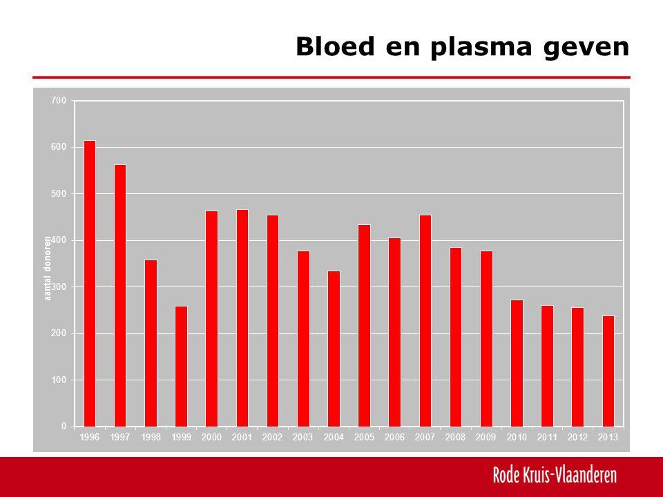 Bloed en plasma geven