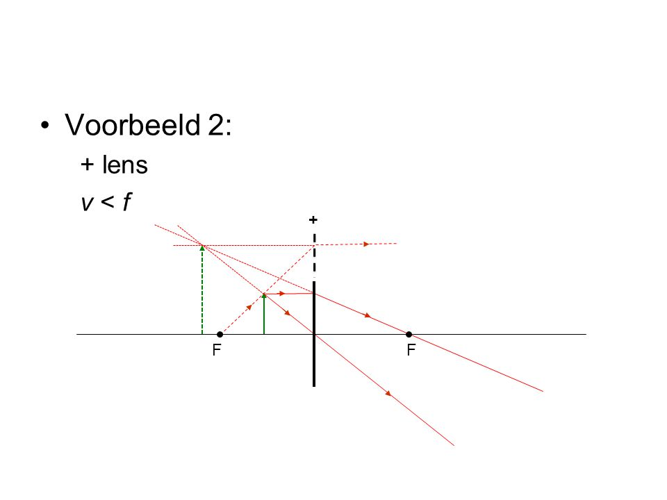 •Voorbeeld 2: + lens v < f FF +