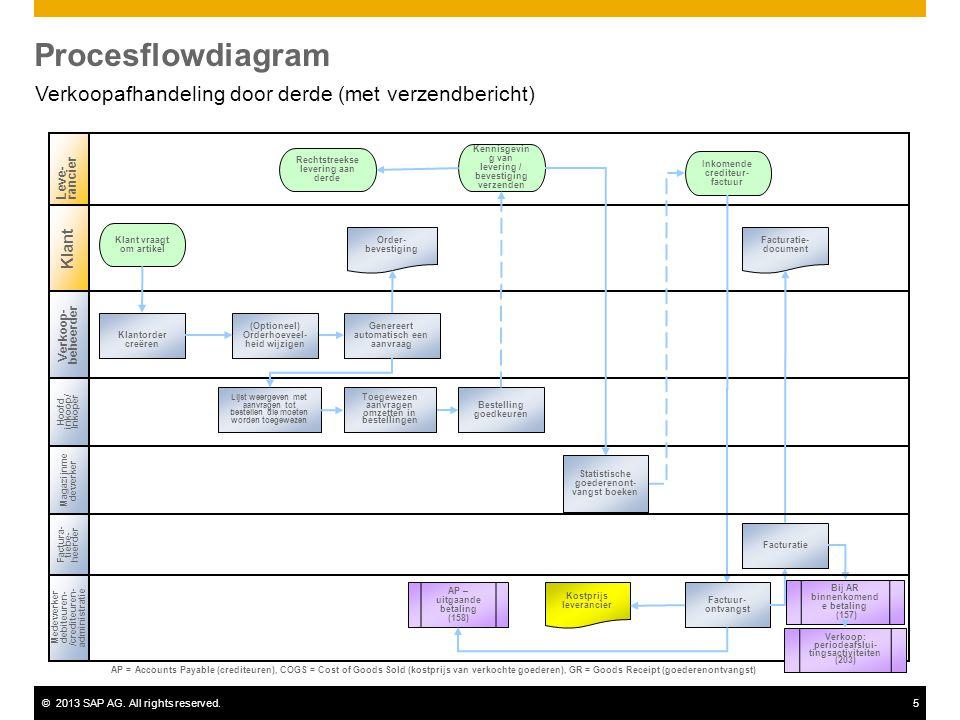 ©2013 SAP AG. All rights reserved.5 Procesflowdiagram Verkoopafhandeling door derde (met verzendbericht) Verkoop- beheerder Hoofd inkoop/ Inkoper Mede