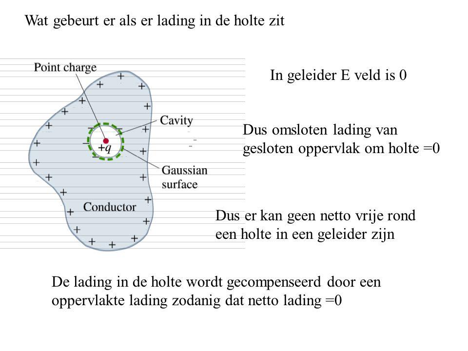 Wat gebeurt er als er lading in de holte zit In geleider E veld is 0 Dus omsloten lading van gesloten oppervlak om holte =0 Dus er kan geen netto vrij