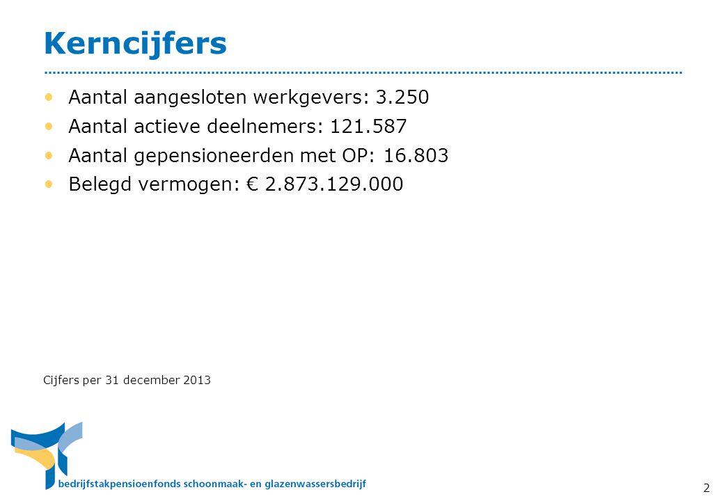 Kerncijfers • Aantal aangesloten werkgevers: 3.250 • Aantal actieve deelnemers: 121.587 • Aantal gepensioneerden met OP: 16.803 • Belegd vermogen: € 2