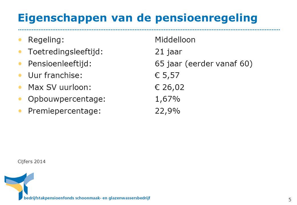 Eigenschappen van de pensioenregeling • Regeling: Middelloon • Toetredingsleeftijd: 21 jaar • Pensioenleeftijd: 65 jaar (eerder vanaf 60) • Uur franch