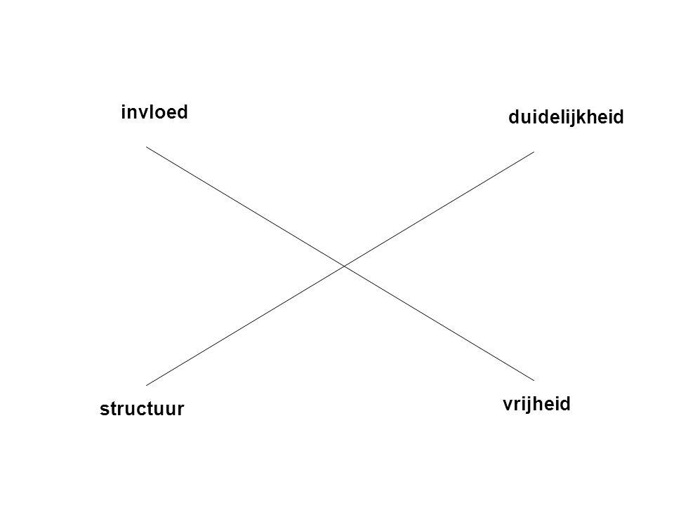 structuur vrijheid invloed duidelijkheid
