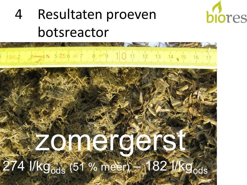 4Resultaten proeven botsreactor zomergerst 274 l/kg ods (51 % meer) – 182 l/kg ods