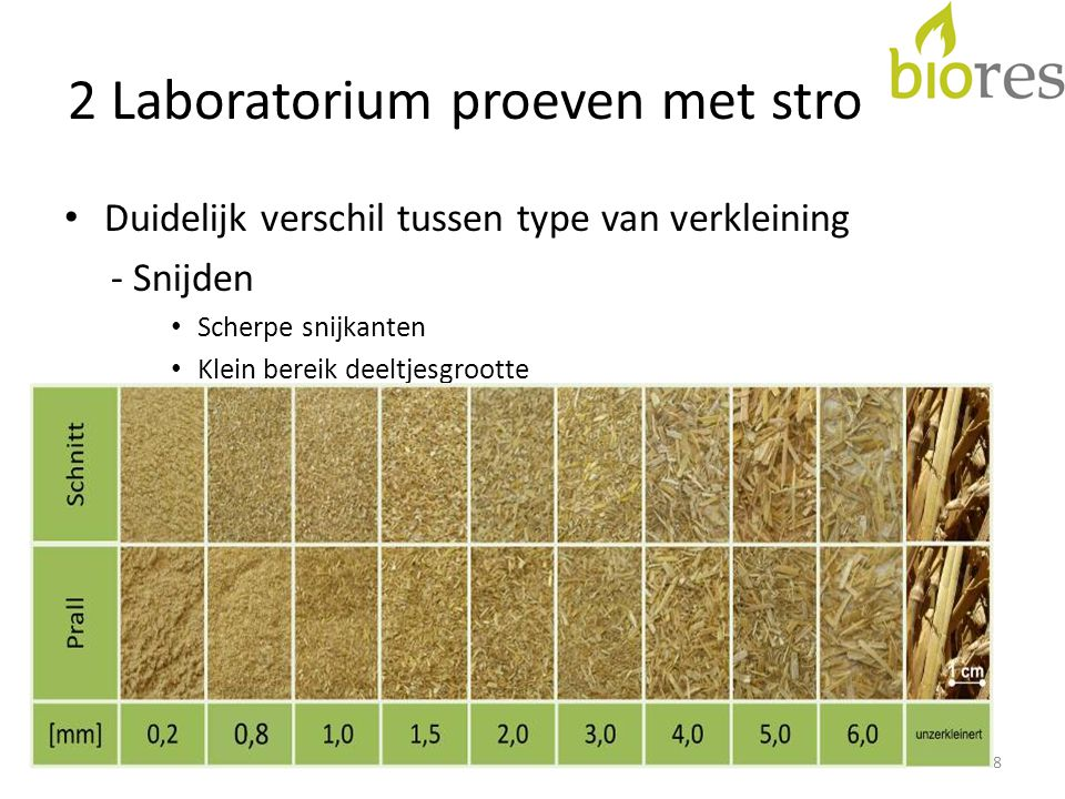 2 Laboratorium proeven met stro 9 Verkleining door snijdenVerkleining door botsten