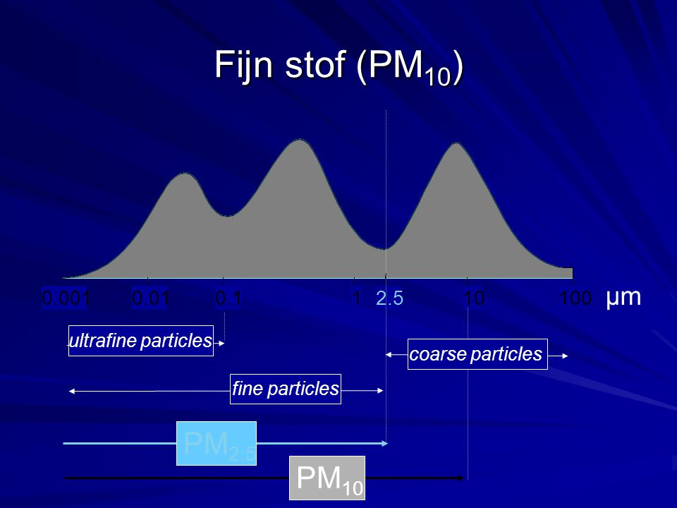 0,0010,010,112,510100 0.0010.010.112.510100 µm PM 10 PM 2.5 coarse particles fine particles ultrafine particles Fijn stof (PM 10 )