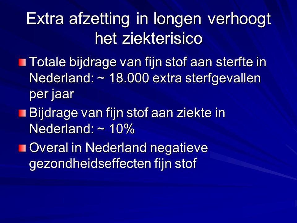 Extra afzetting in longen verhoogt het ziekterisico Totale bijdrage van fijn stof aan sterfte in Nederland: ~ 18.000 extra sterfgevallen per jaar Bijd