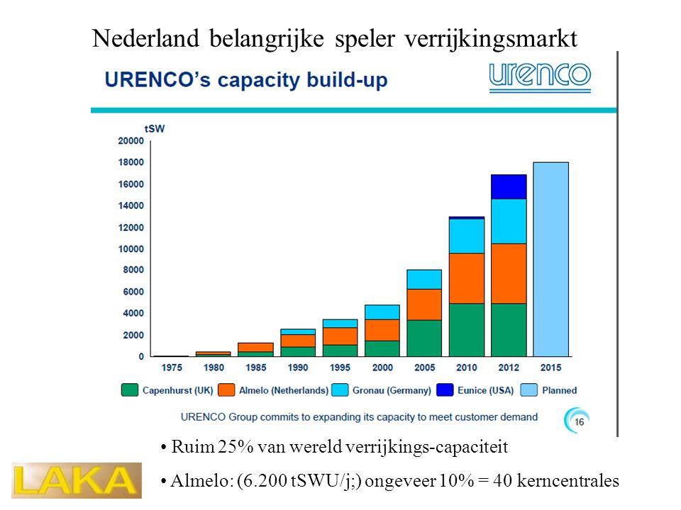 Nederland belangrijke speler verrijkingsmarkt • Ruim 25% van wereld verrijkings-capaciteit • Almelo: (6.200 tSWU/j;) ongeveer 10% = 40 kerncentrales