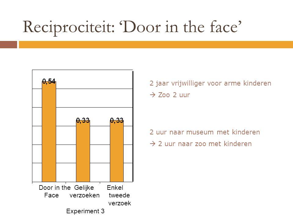 Reciprociteit: 'Door in the face' Door in the Gelijke Enkel Face verzoeken tweede verzoek Experiment 3 2 jaar vrijwilliger voor arme kinderen  Zoo 2 uur 2 uur naar museum met kinderen  2 uur naar zoo met kinderen
