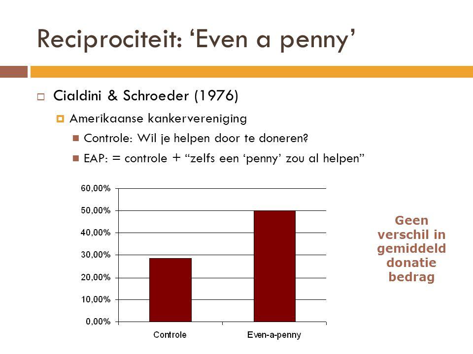 Reciprociteit: 'Even a penny'  Cialdini & Schroeder (1976)  Amerikaanse kankervereniging  Controle: Wil je helpen door te doneren.