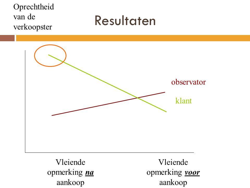 Resultaten Oprechtheid van de verkoopster Vleiende opmerking na aankoop Vleiende opmerking voor aankoop klant observator