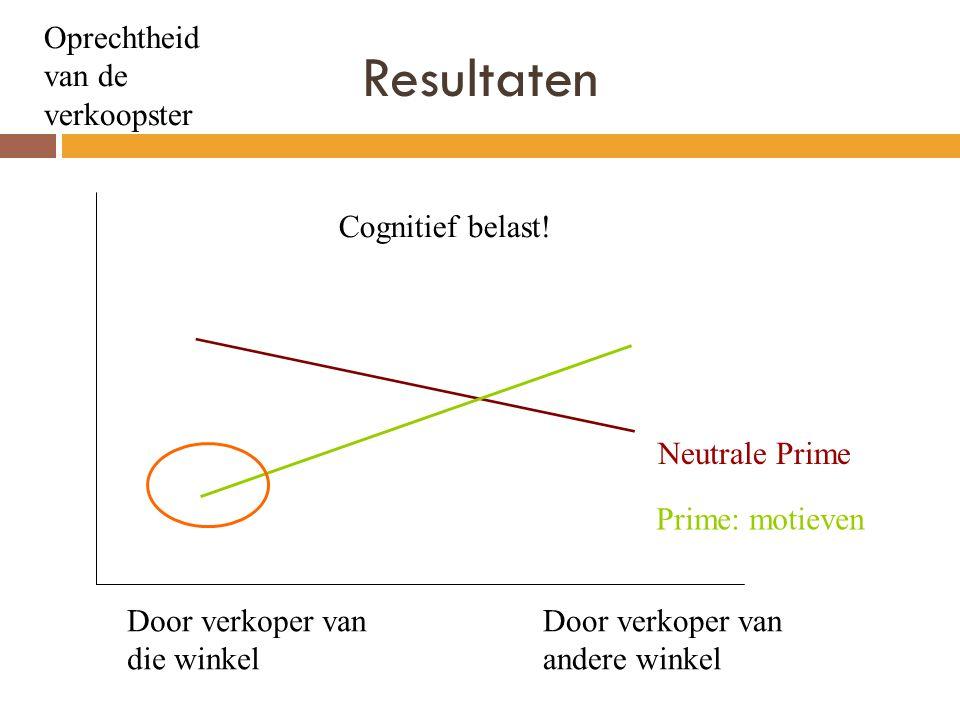 Resultaten Oprechtheid van de verkoopster Door verkoper van die winkel Door verkoper van andere winkel Prime: motieven Neutrale Prime Cognitief belast!