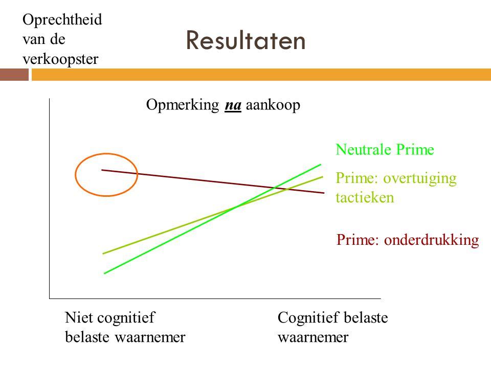 Resultaten Oprechtheid van de verkoopster Niet cognitief belaste waarnemer Cognitief belaste waarnemer Prime: overtuiging tactieken Prime: onderdrukking Neutrale Prime Opmerking na aankoop