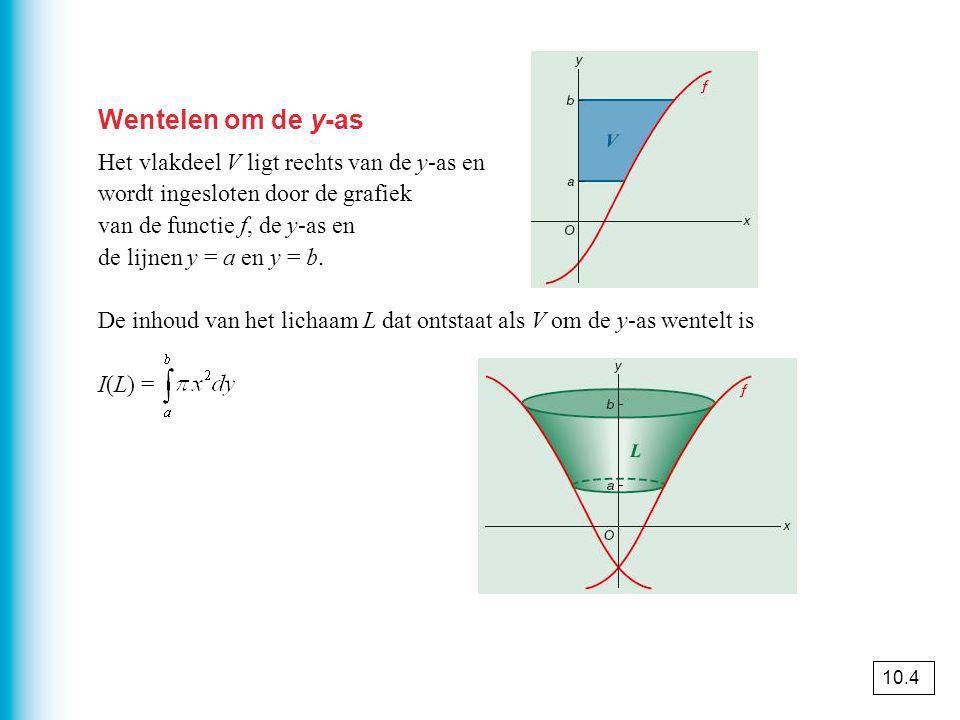 Wentelen om de y-as Het vlakdeel V ligt rechts van de y-as en wordt ingesloten door de grafiek van de functie f, de y-as en de lijnen y = a en y = b.