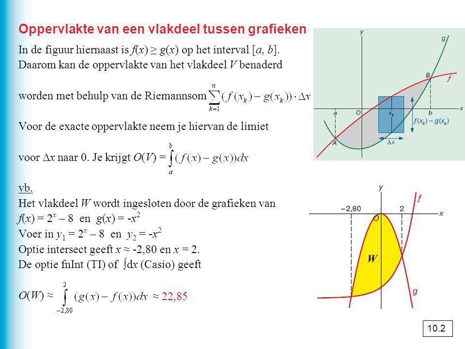 Oppervlakte van een vlakdeel tussen grafieken In de figuur hiernaast is f(x) ≥ g(x) op het interval [a, b].