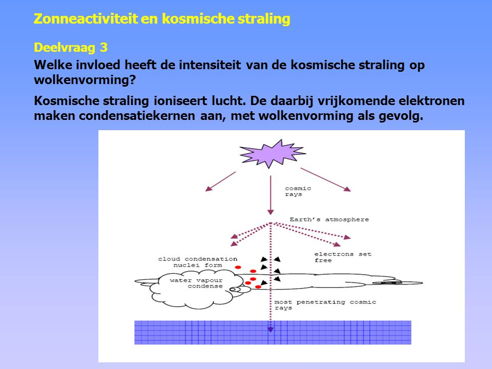 Experiment in een wolkenkamer • De wolkenkamer is een plastic doos gevuld met zuivere lucht en enkele sporengassen die normaal aanwezig zijn in niet-vervuilde lucht boven de oceaan.