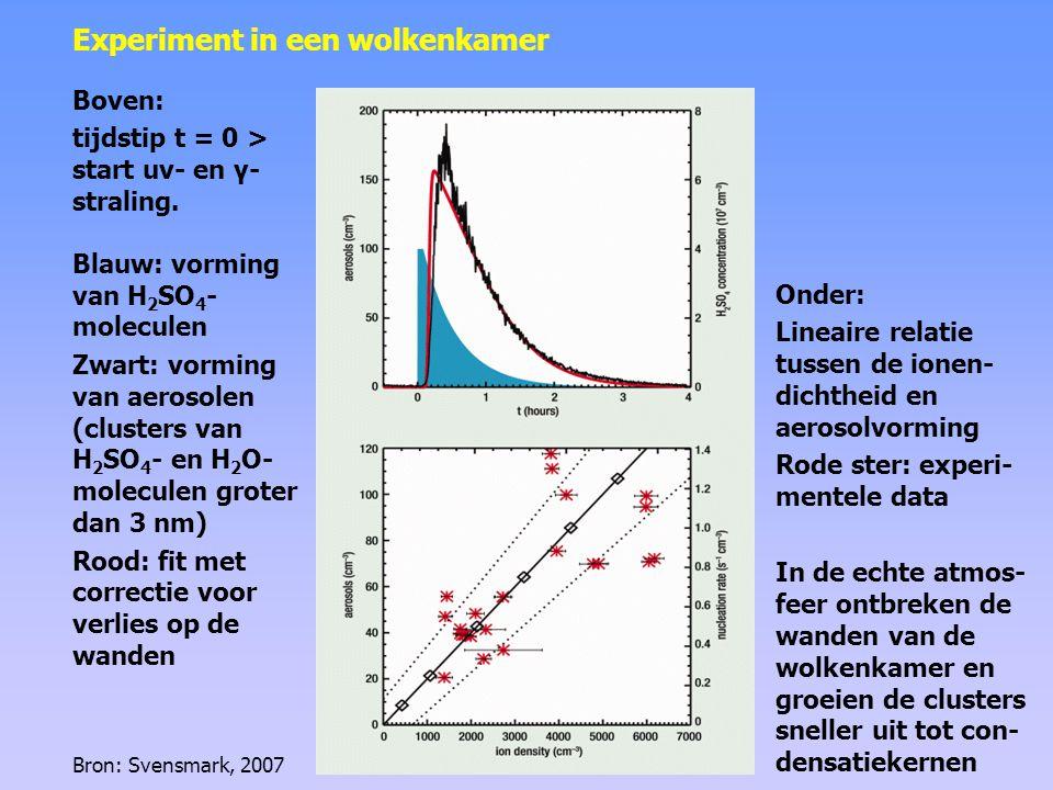 hoogte in atmosfeer 6-12 km 3-6 km 0-3 km Blauw: bewolkingsgraad (uit satellietmetingen als afwijking ten opzichte van een gemiddelde) Rood: maandelijkse variatie in kosmische straling (gemeten op station Huancayo) Correlatie tussen kosmische straling en lage bewolking Vorming van lage bewolking door kosmische straling Bron: Svensmark, 2007