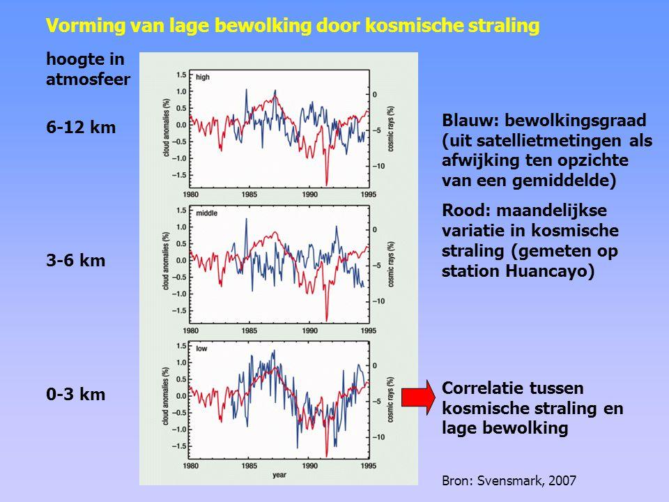 Variatie in de intensiteit van de kosmische straling (rood) en de bedekkingsgraad van lage bewolking (blauw) zoals bepaald uit satellietmetingen.
