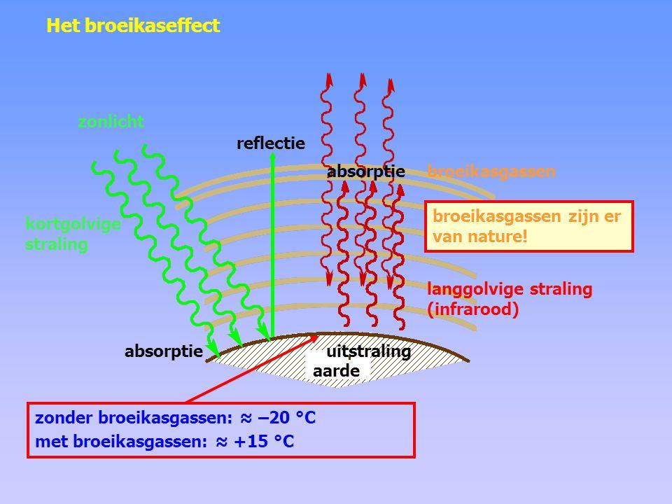Het versterkte broeikaseffect kortgolvige straling langgolvige straling (infrarood) absorptie reflectie meer absorptie uitstraling extra broeikasgas CO 2 zonlicht aarde zonder broeikasgassen: ≈ –20 °C met broeikasgassen: ≈ +15 °C met extra broeikasgassen: ?