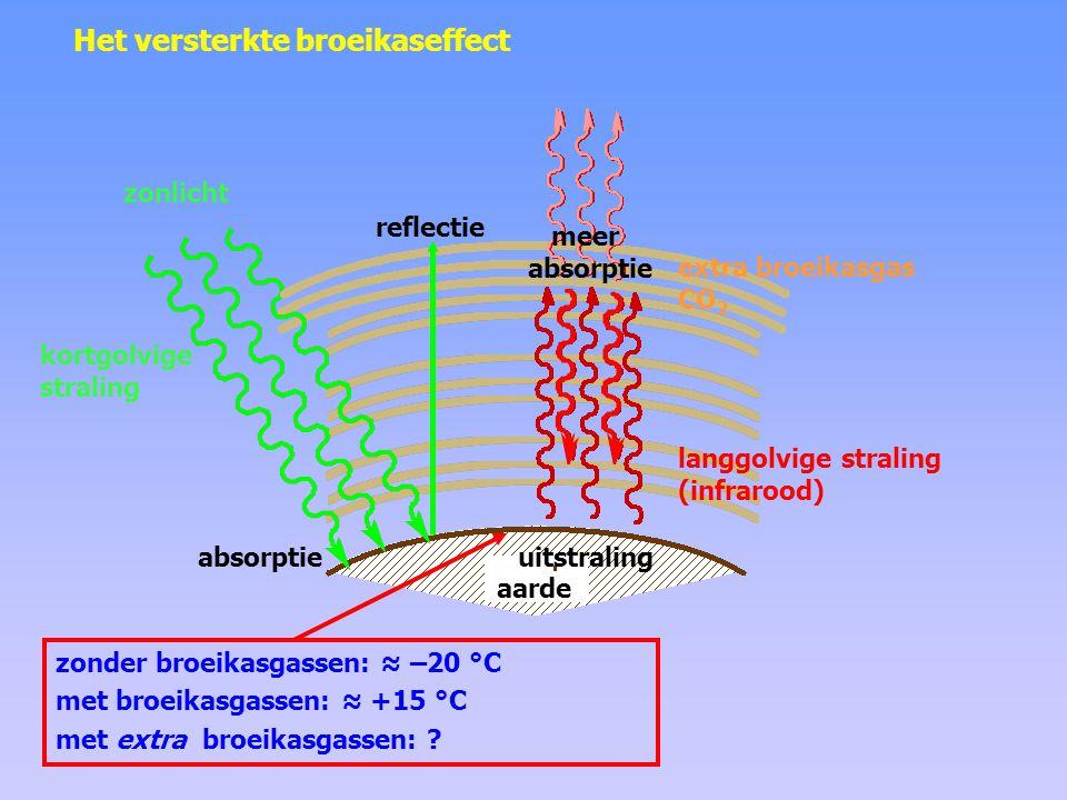 Vragen 1 Welk effect heeft meer reflectie van kortgolvige straling (door bijvoorbeeld meer sneeuw en ijs en/of bewolking) op de temperatuur aan het aardoppervlak.